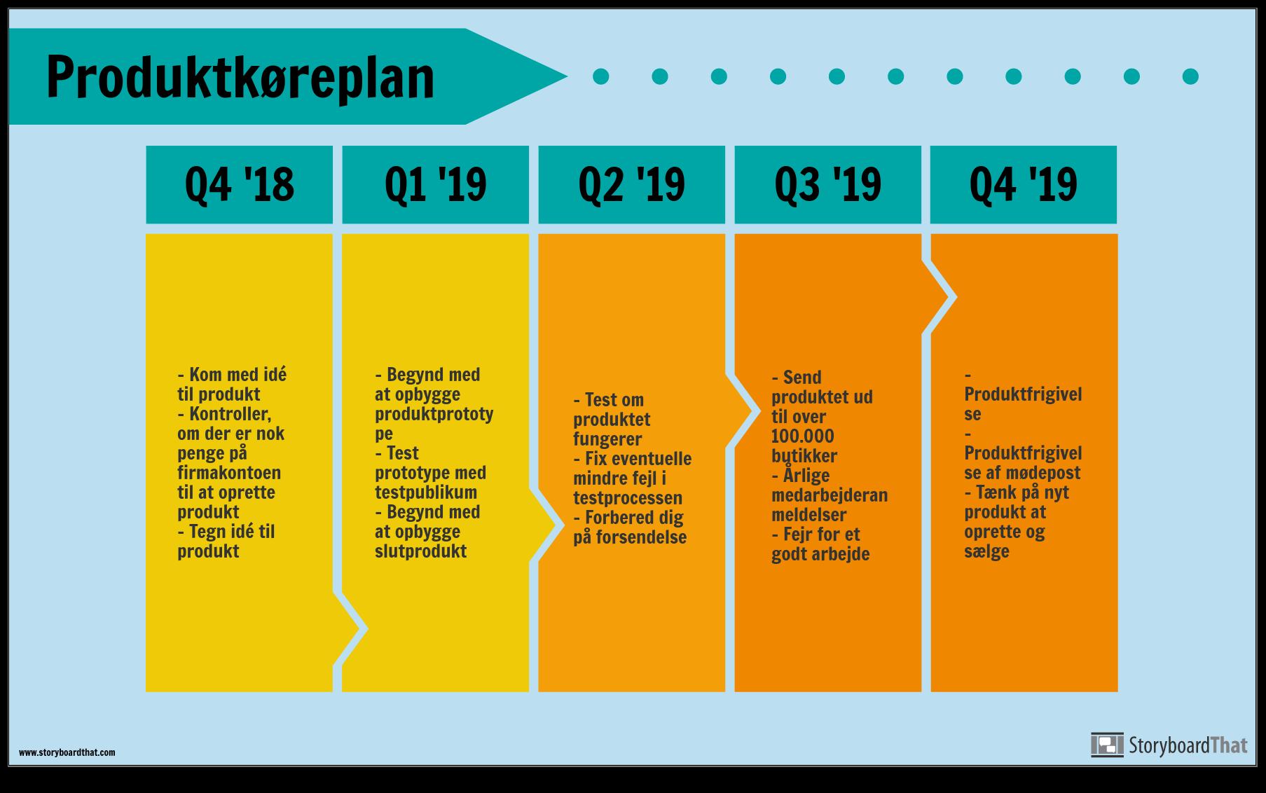 Produktkøreplan-eksempel