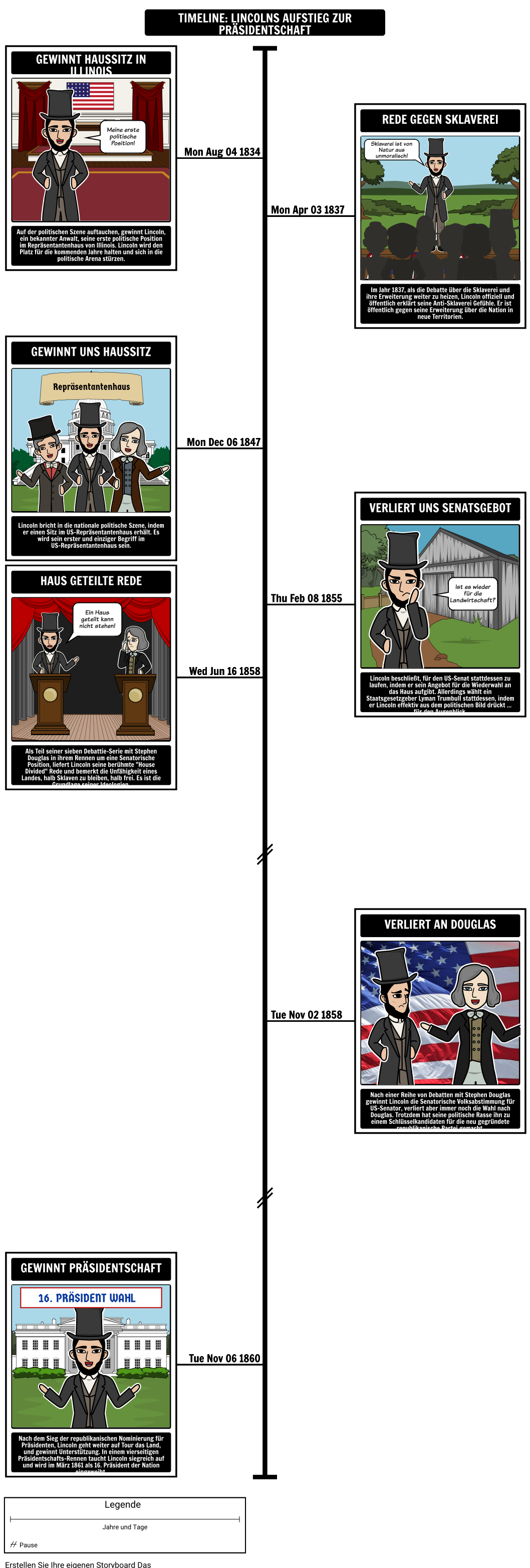 Präsident Abraham Lincoln Timeline - Emanzipation Proklamation