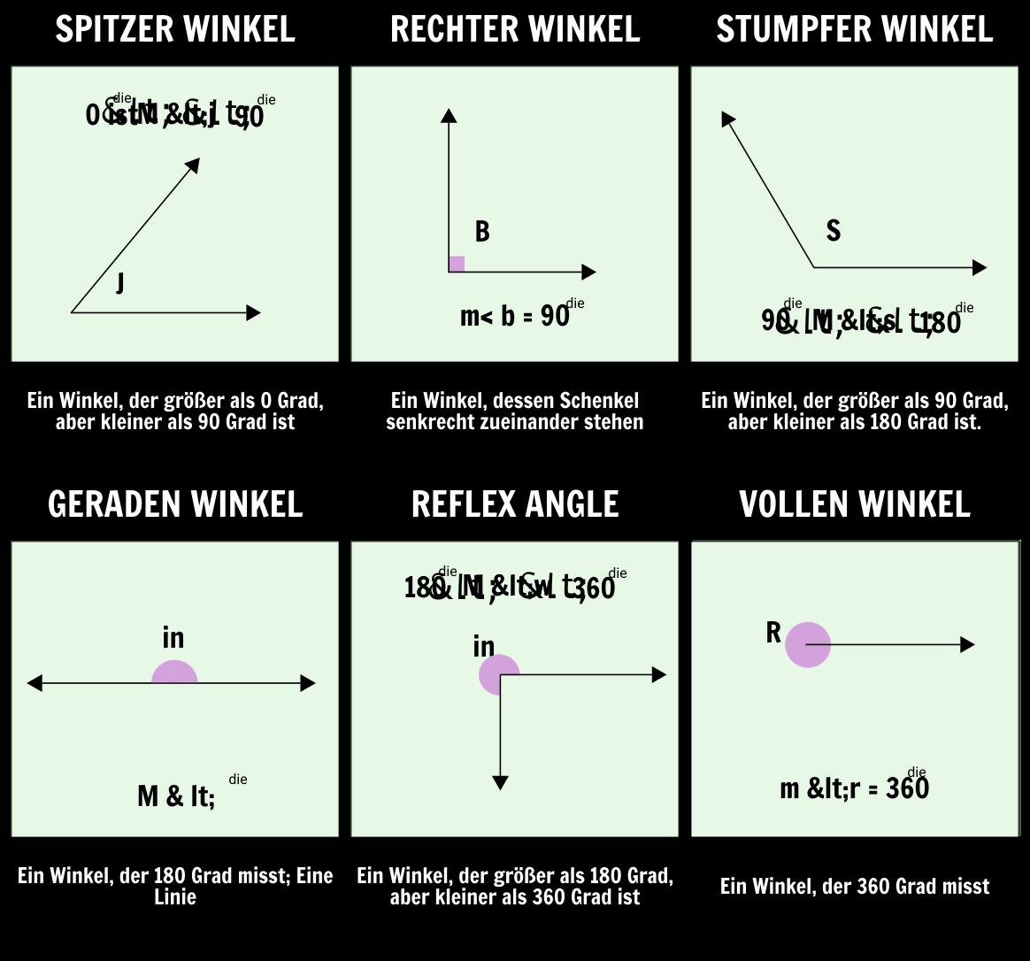 Einführung der Winkel | Geometrie Unterrichtspläne