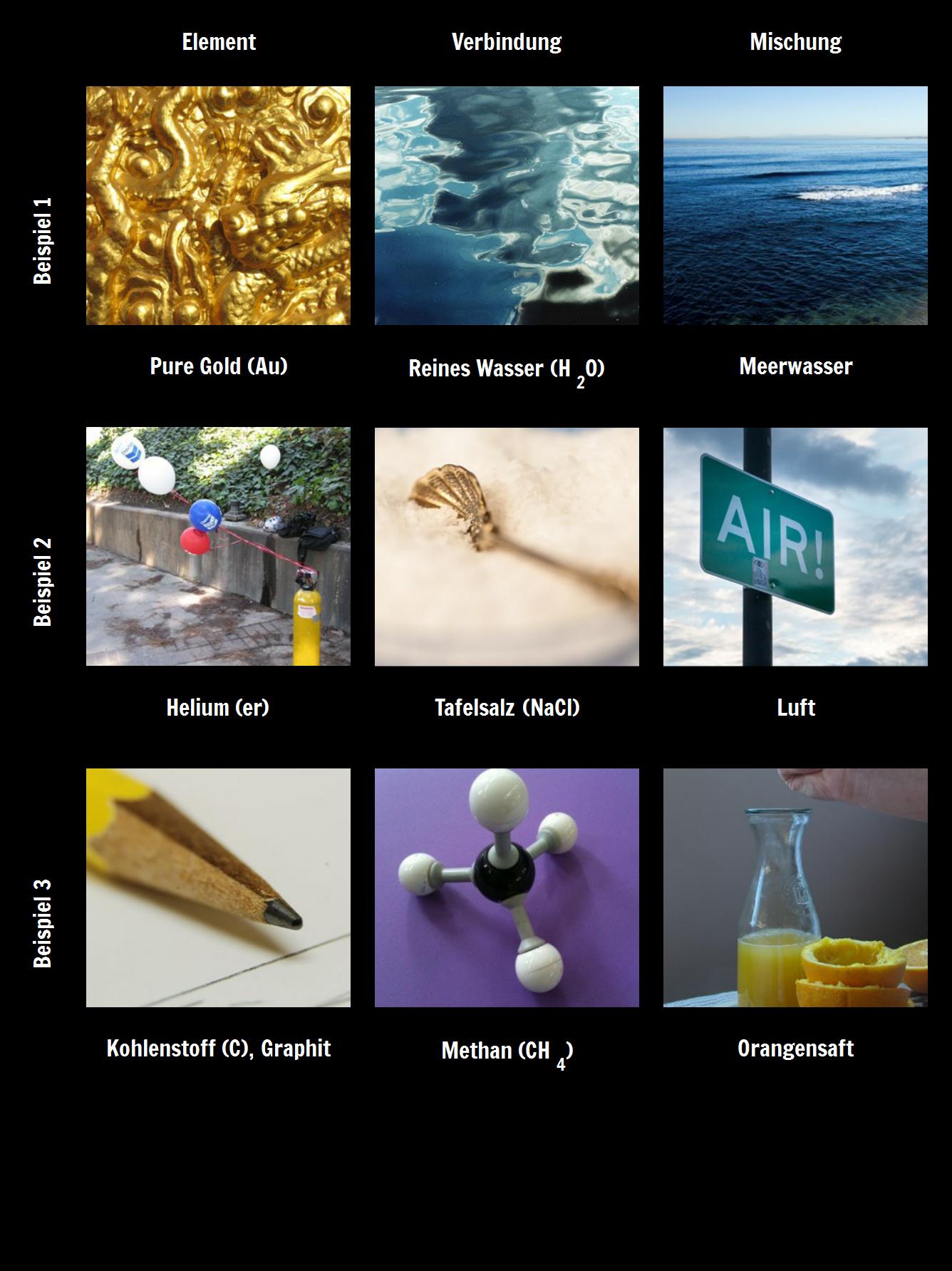 Beispiele Für Elemente Verbindungen Und Gemische