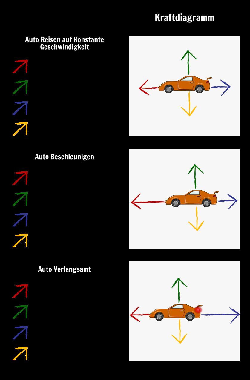 Was ist Force & Motion? | Beispiele & Arten von Kraftdiagrammen