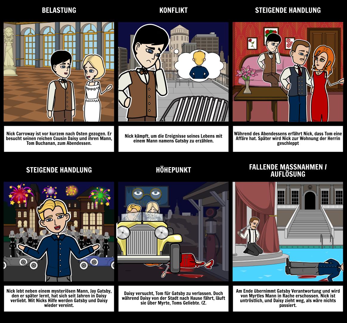Das Große Gatsby-Diagramm