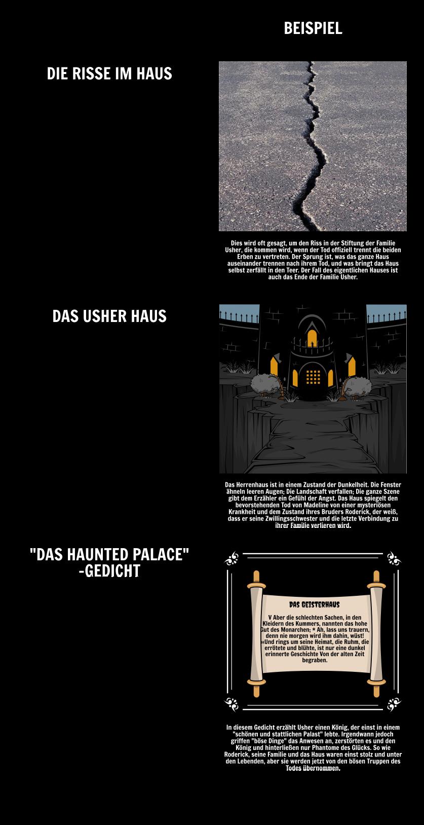 Der Fall des Hauses von Usher Zusammenfassung & Lektion Pläne