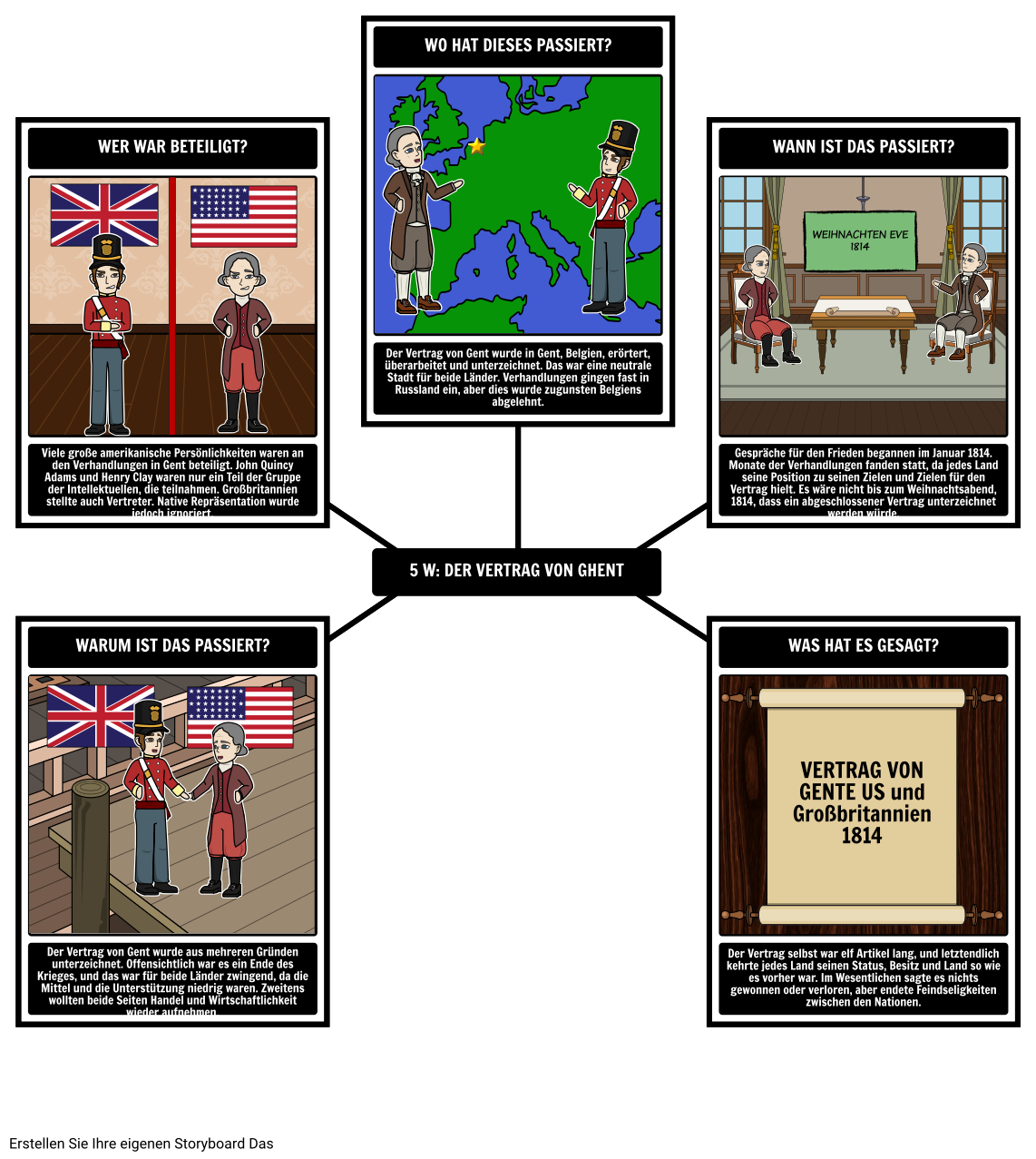 Der Krieg von 1812 - 5 Ws des Vertrags von Gent