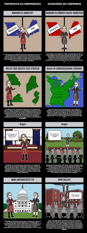 Der Missouri-Kompromiss von 1820 - Befürworter und Gegner