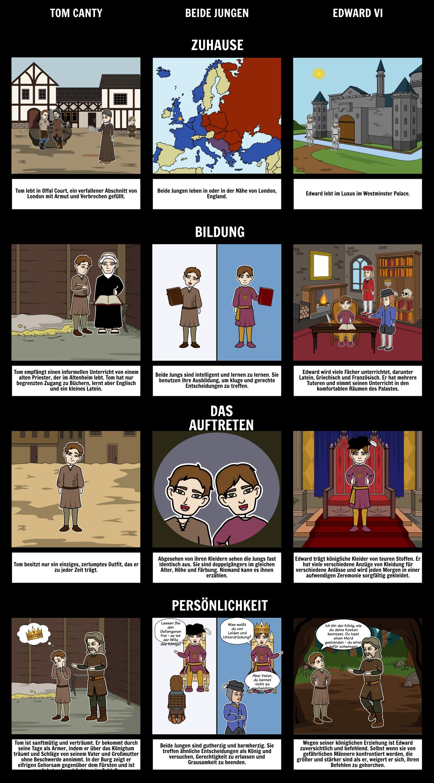 Der Prinz und der Pauper Vergleichen und Kontrast