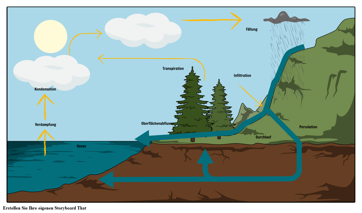 Das Wasserzyklusdiagramm   Die Wasserzyklus-Schritte & Aktivitäten