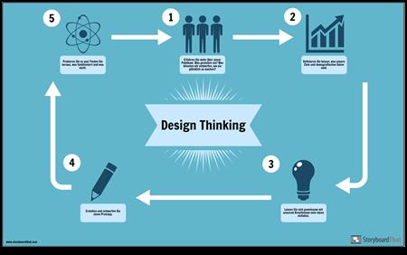 Design Thinking-Beispiel