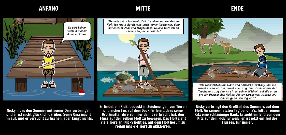 Die Raft-Zusammenfassung