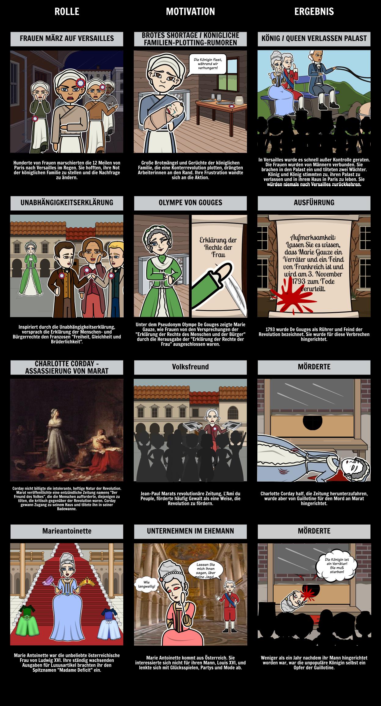 Die Rolle der Frauen in der Französischen Revolution