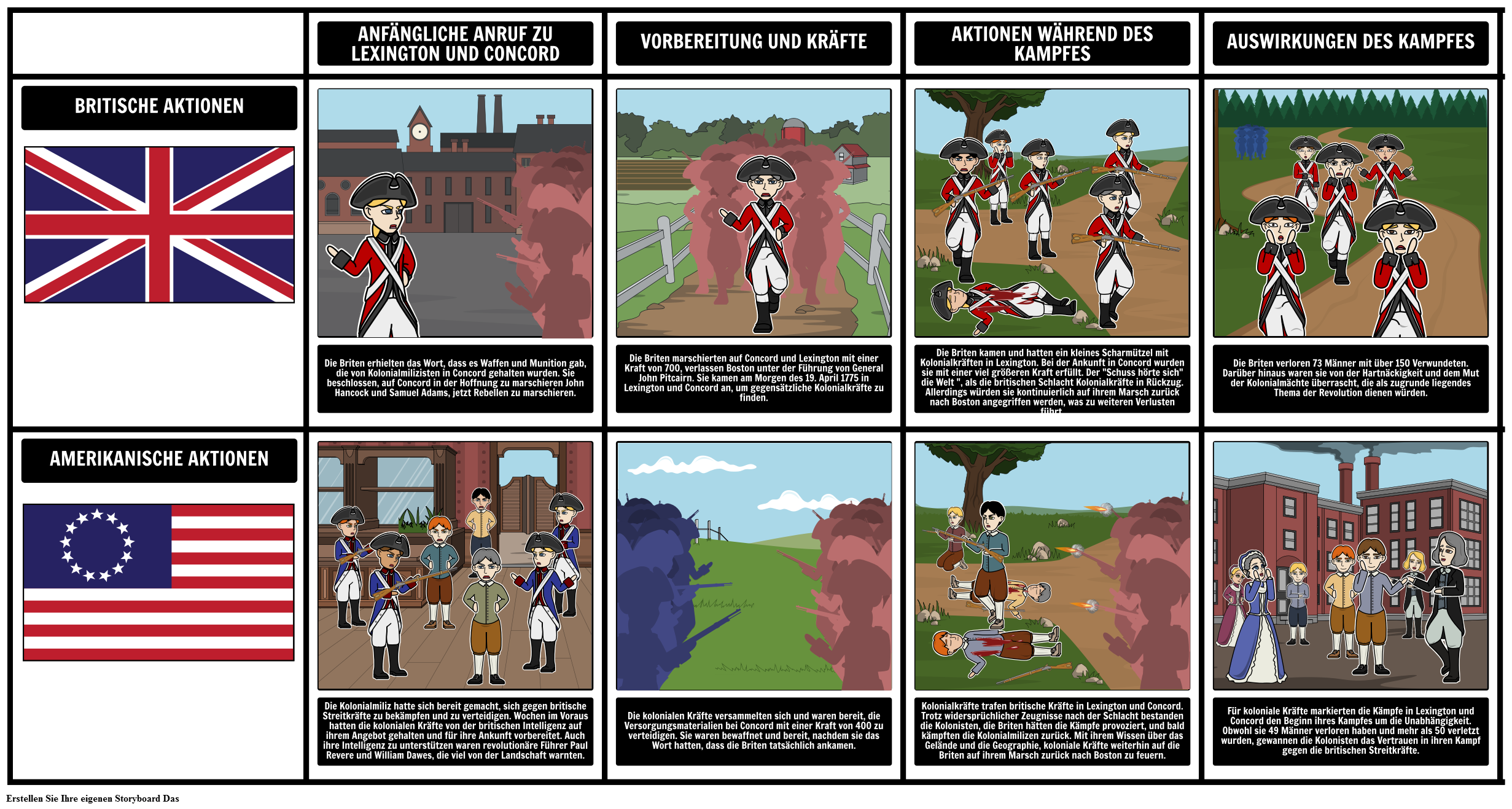 Amerikanischer Unabhängigkeitskrieg | Zeitleiste der Amerikanischen ...
