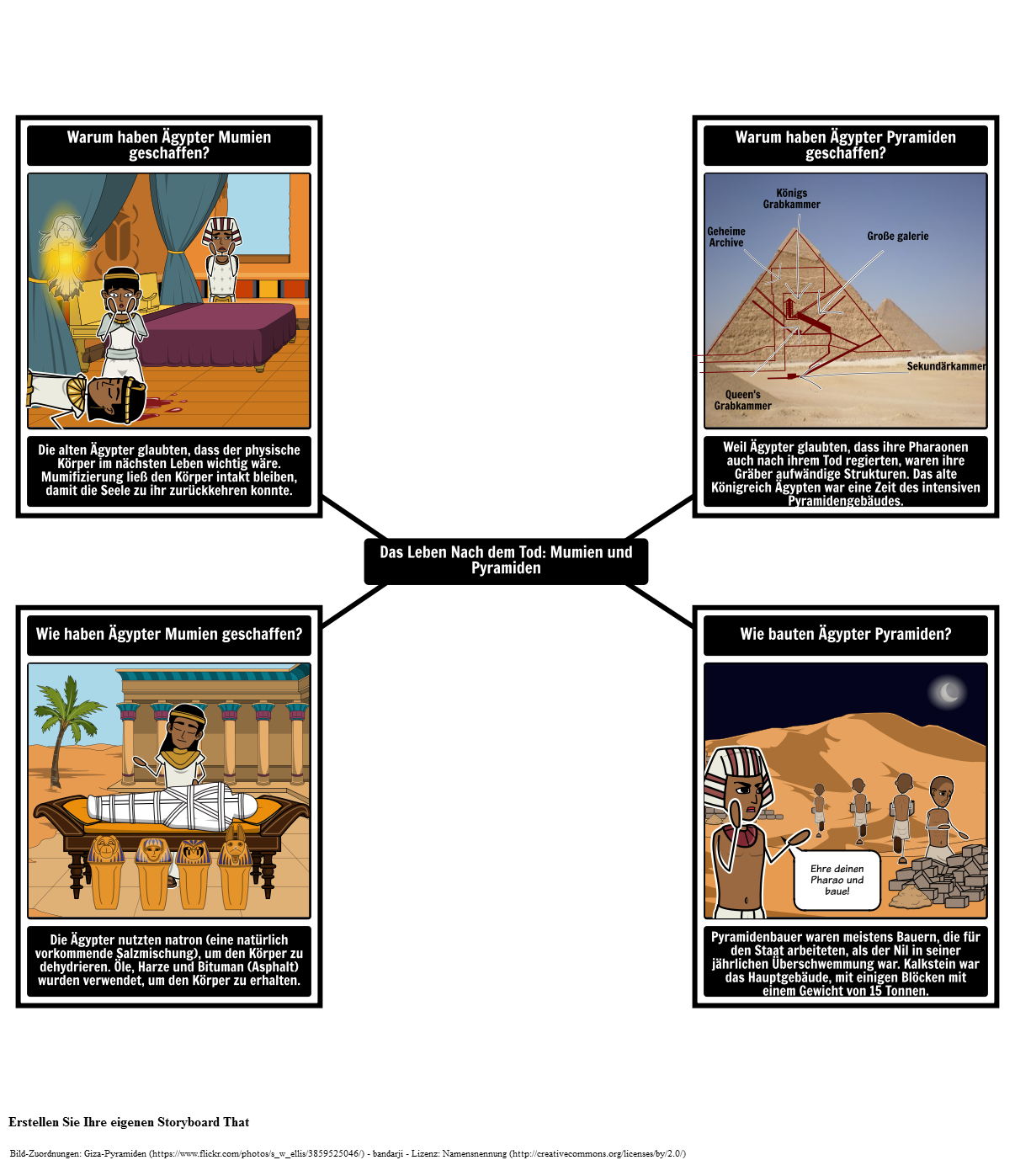 Altes Ägypten Geschichte, Aktivitäten und Unterrichtspläne   Altes ...