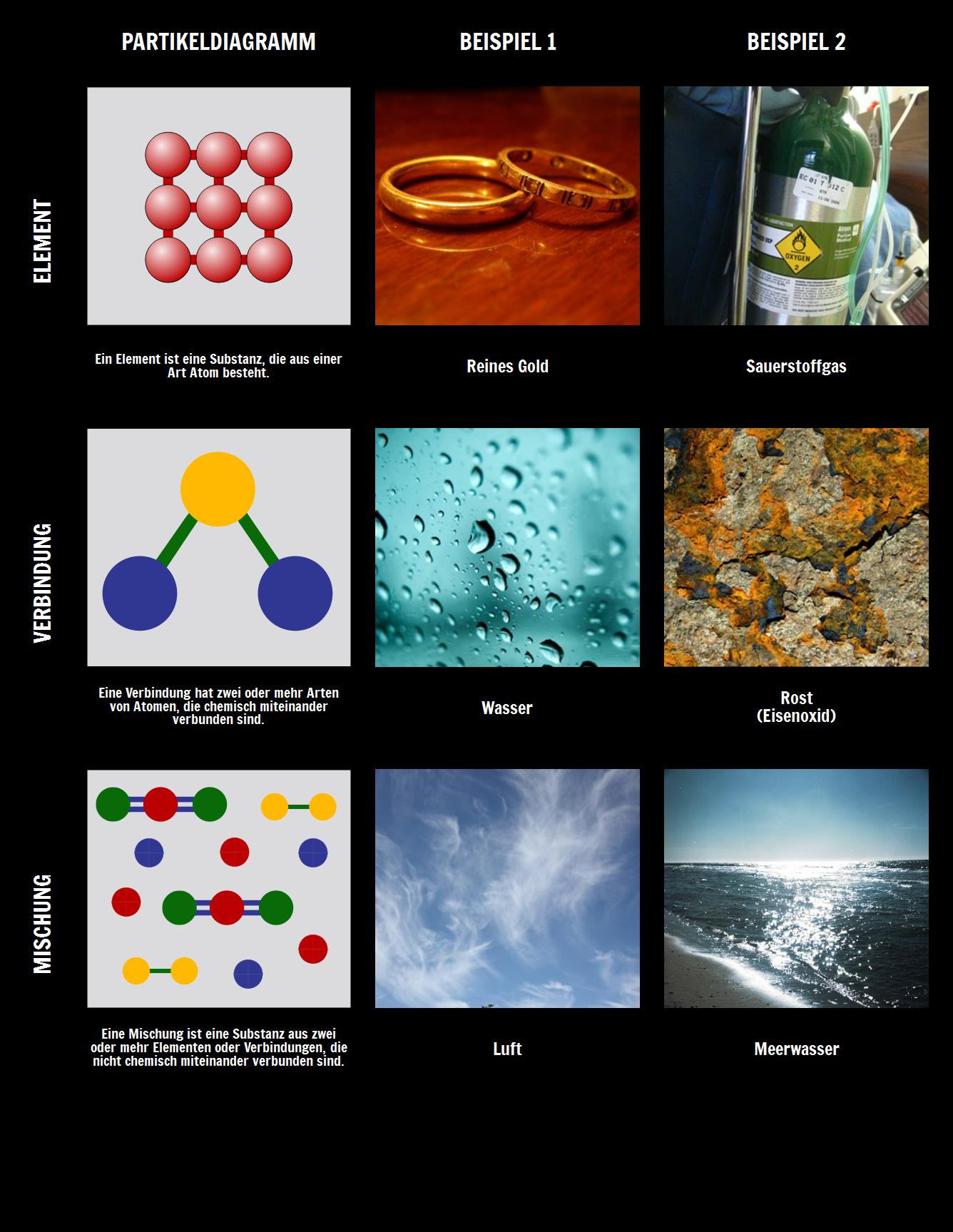 Elemente, Verbindungen und Mischungen