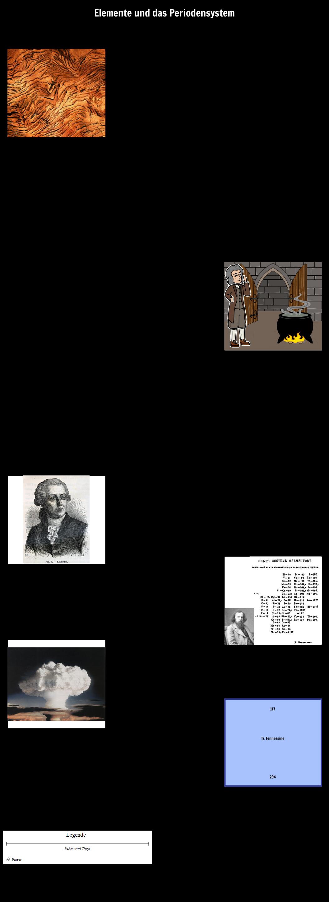 Atomdiagramm | Periodensystem der Elemente Diagramm | Ordnungszahl