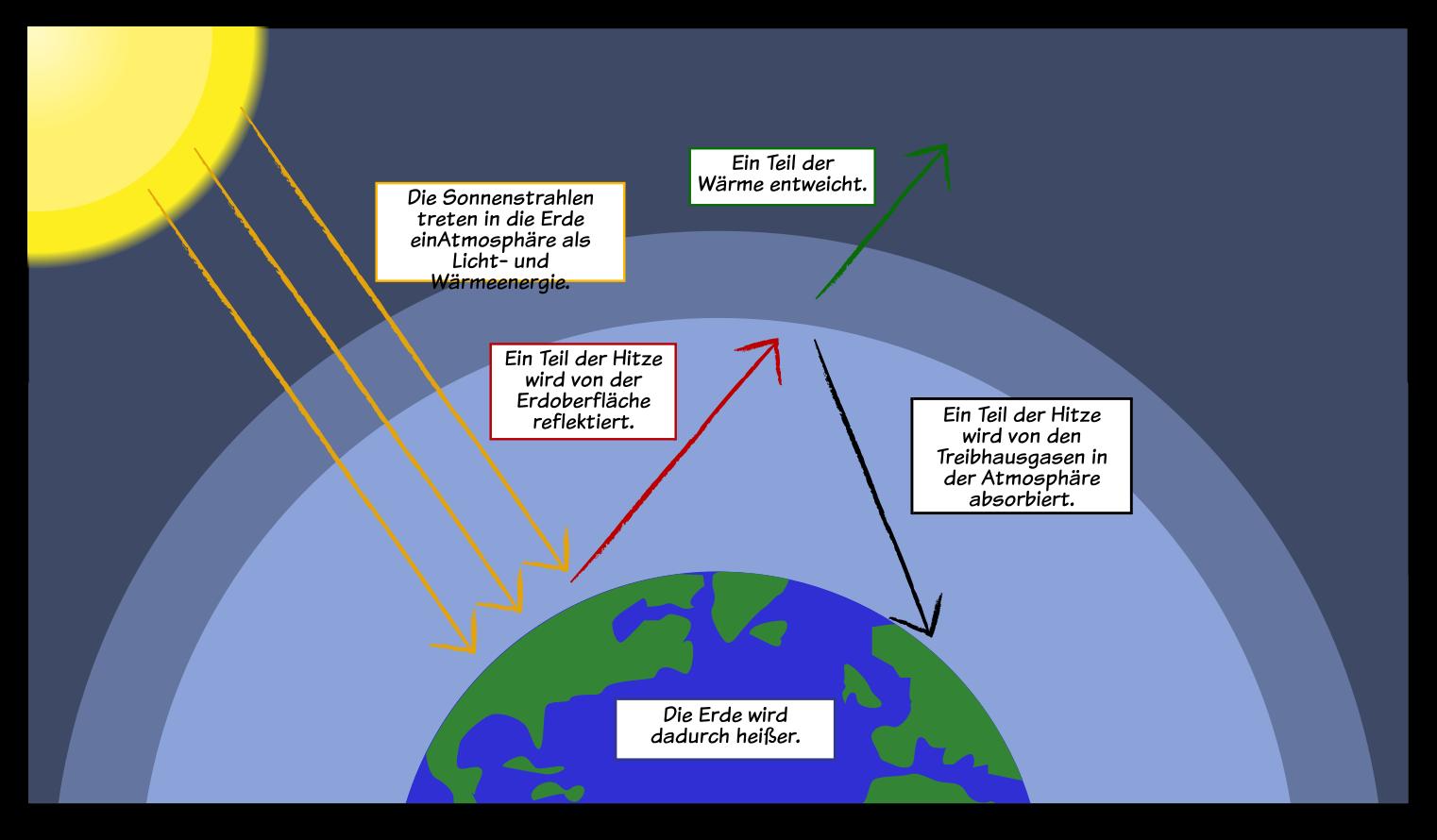 Treibhausgase Effekte der Globalen Erwärmung Fakten und Aktivitäten