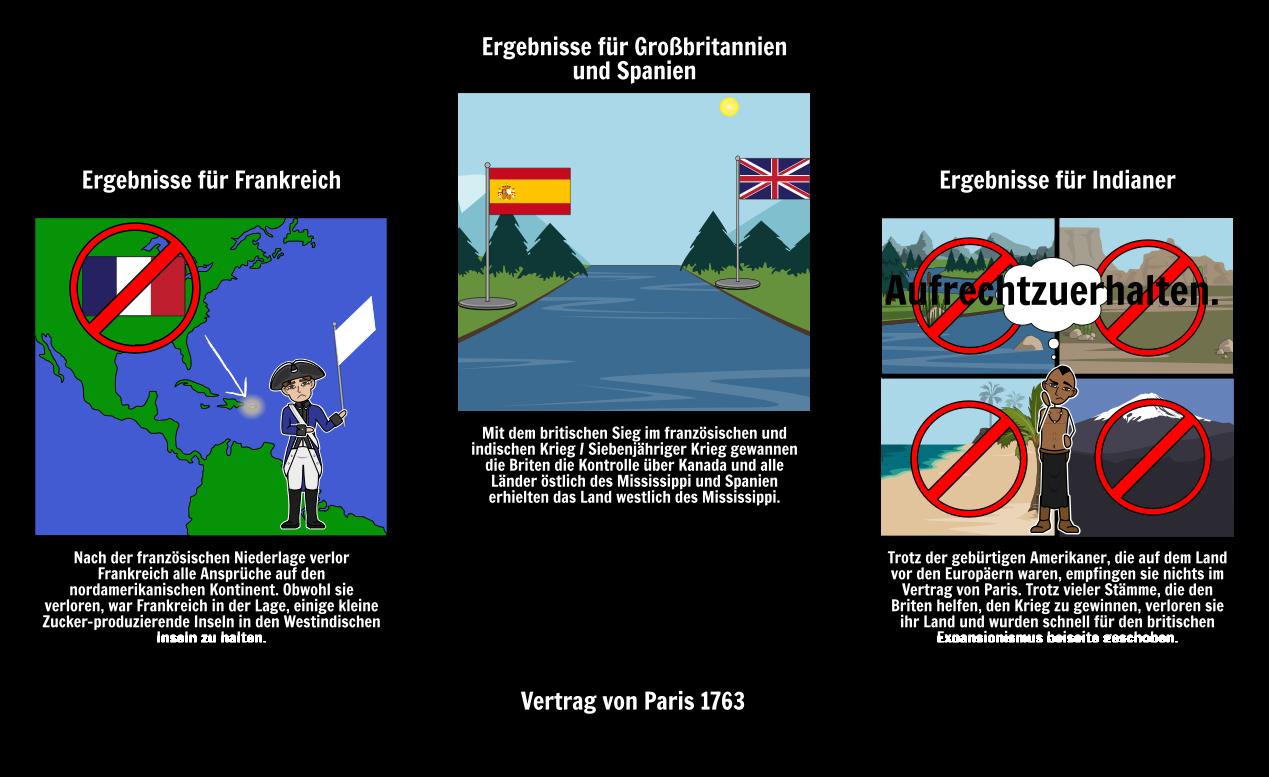 Französisch und Indian War Timeline & Lesson Pläne | Siebenjähriger ...