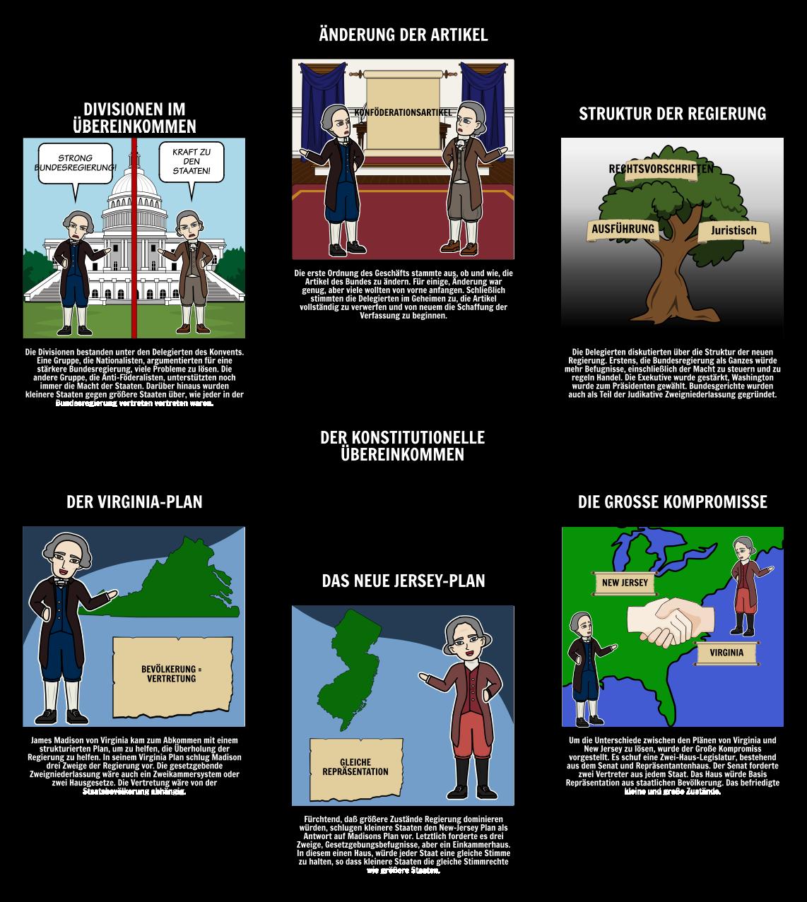Föderalismus - Die Verfassungskonvention