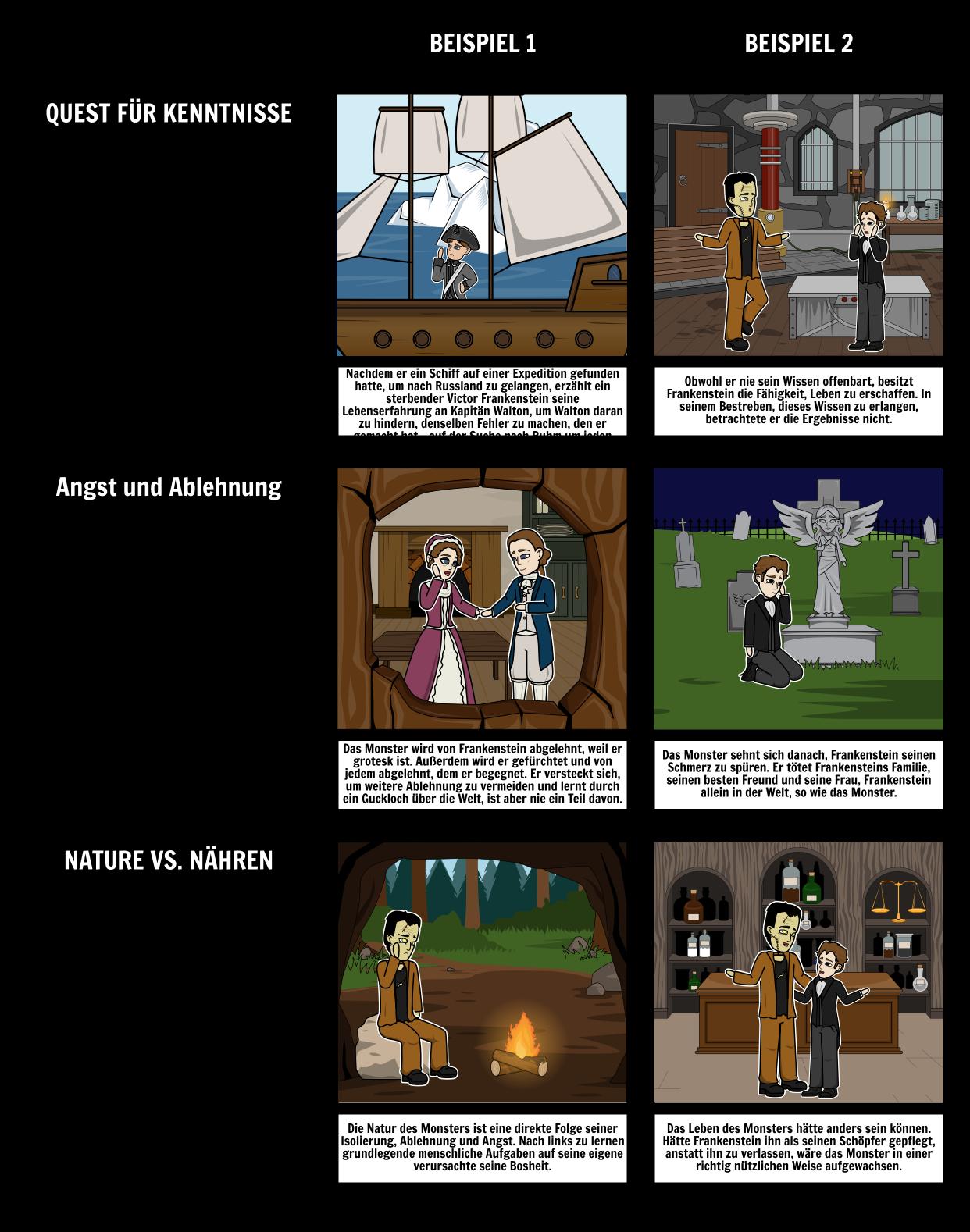 Frankenstein Themen