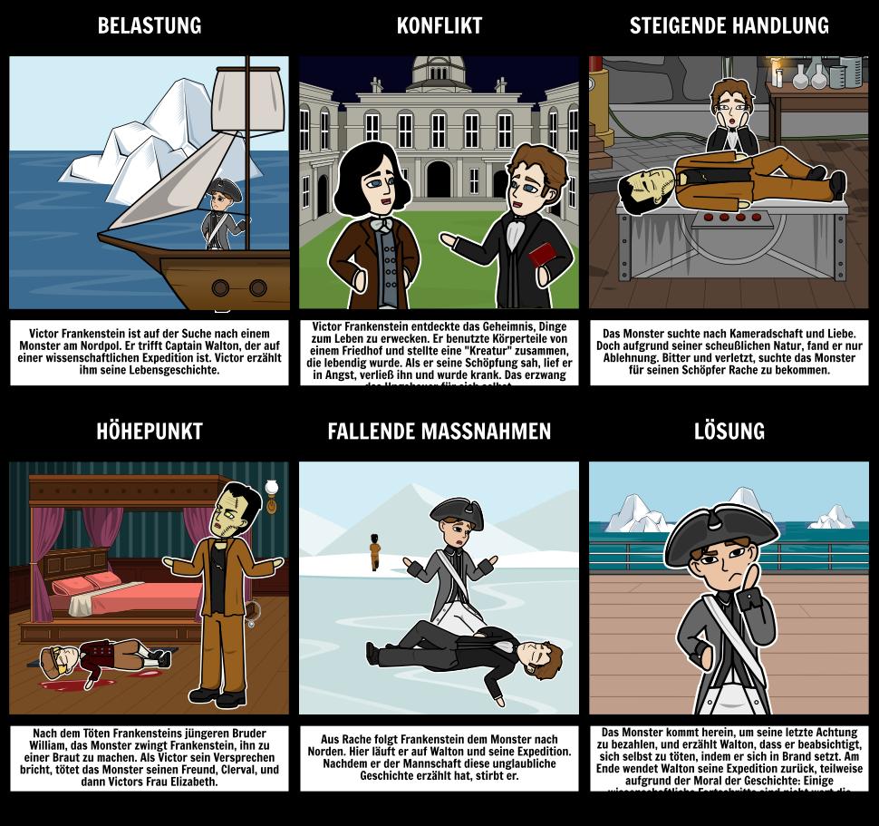 Frankenstein Zusammenfassung Mary Shelley Frankenstein | Themenbereiche