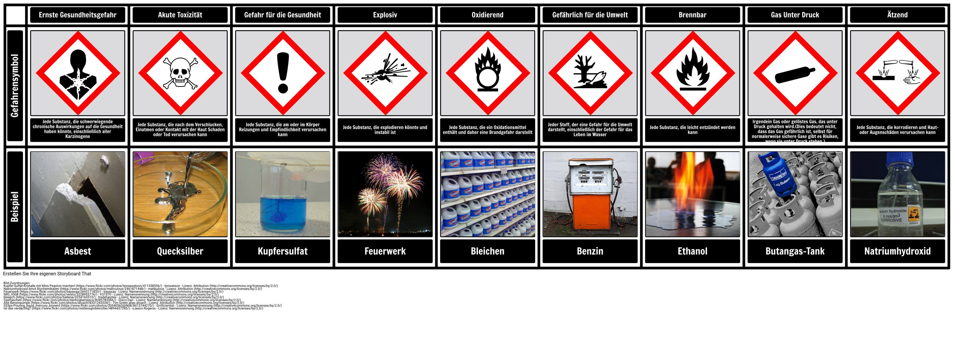Gefahrensymbole Diagramm