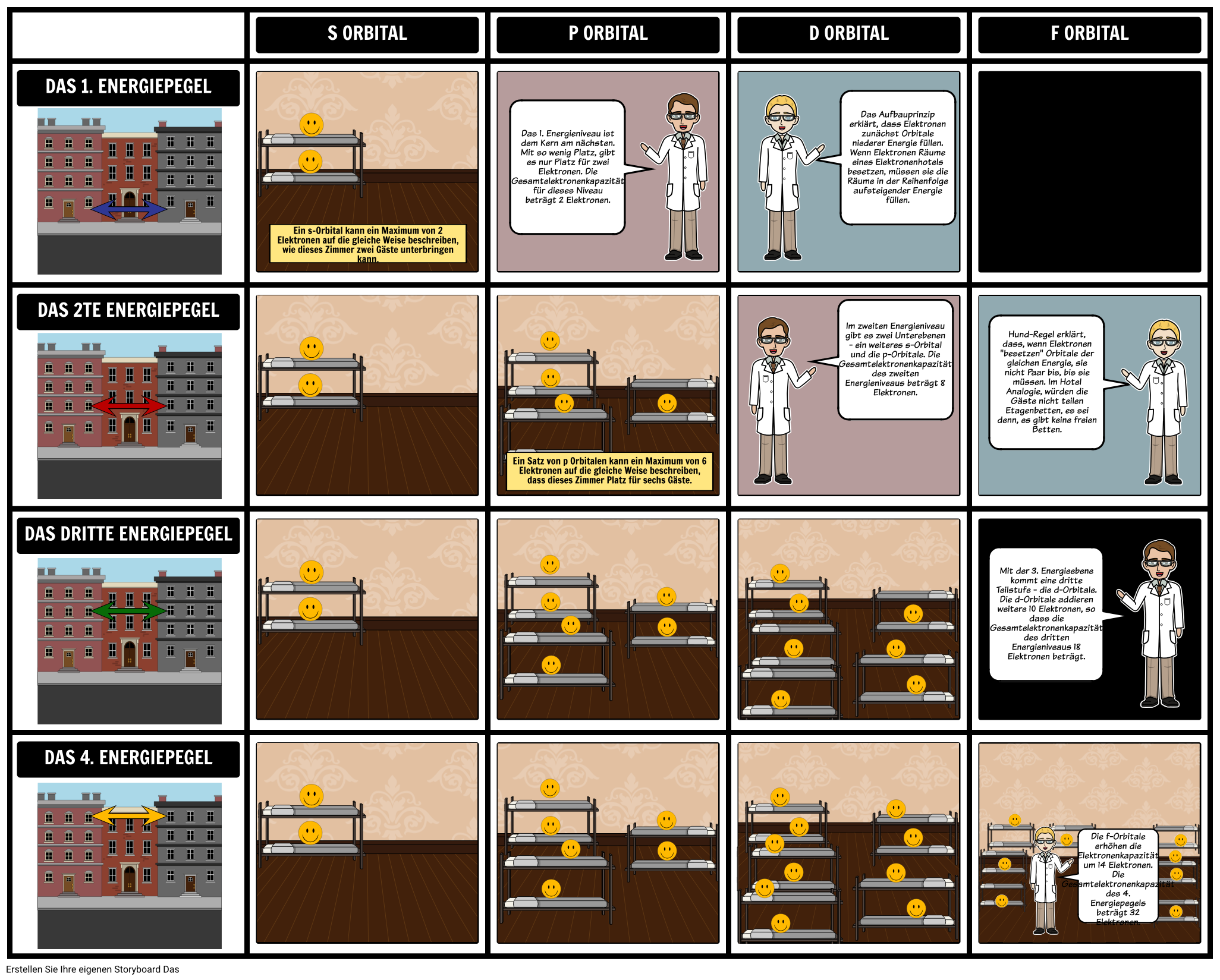 Teile Eines Atomdiagramms | Was Sind Isotope? Atomstruktur