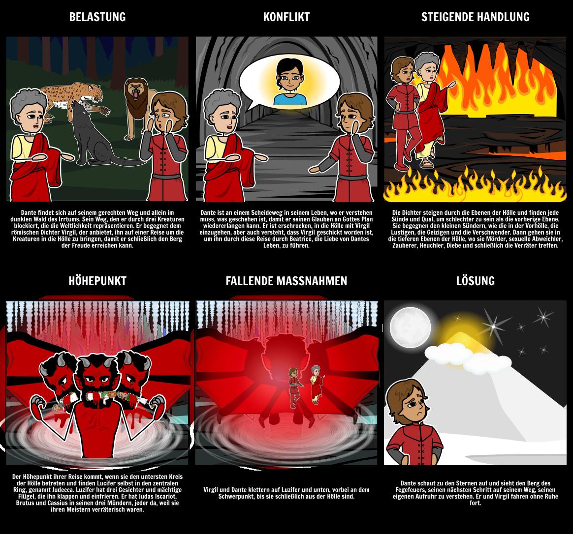Inferno - Schaubild
