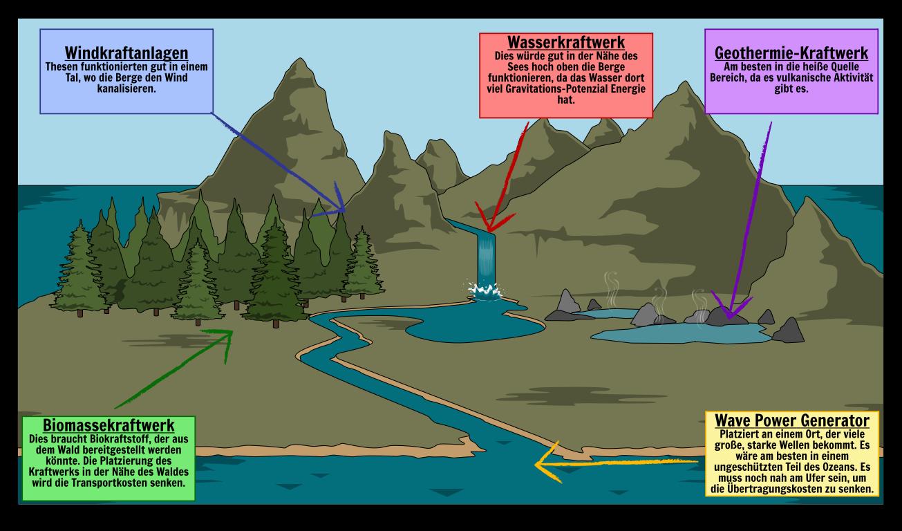 Was ist Energieressourcen | Nicht Erneuerbare Ressourcen Definition
