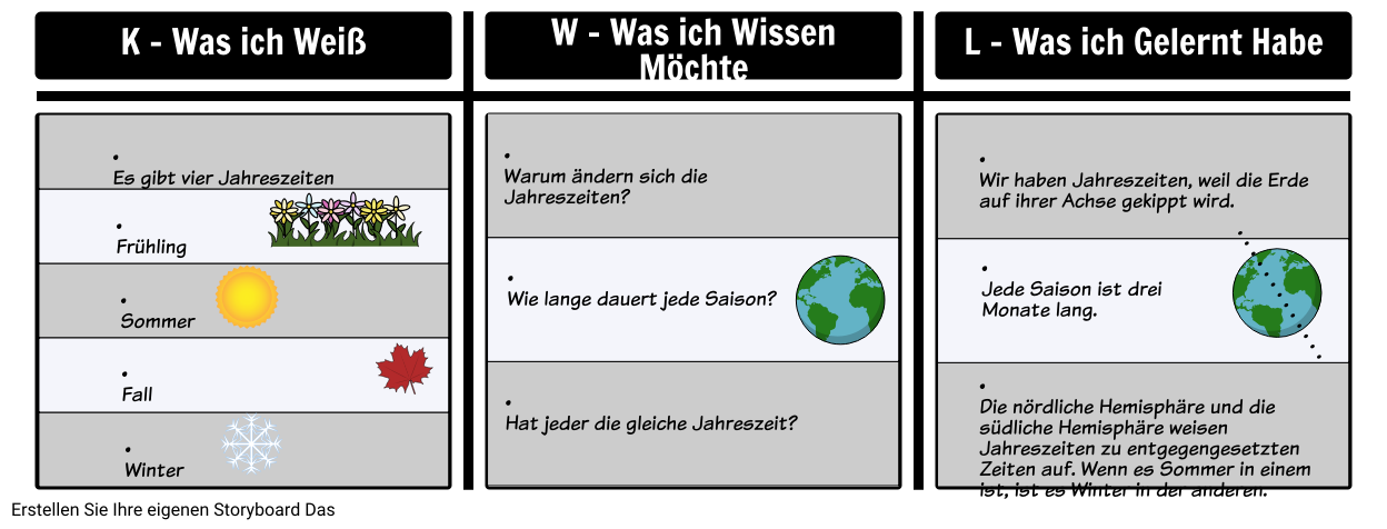 KWL Chart Beispiel - Jahreszeiten