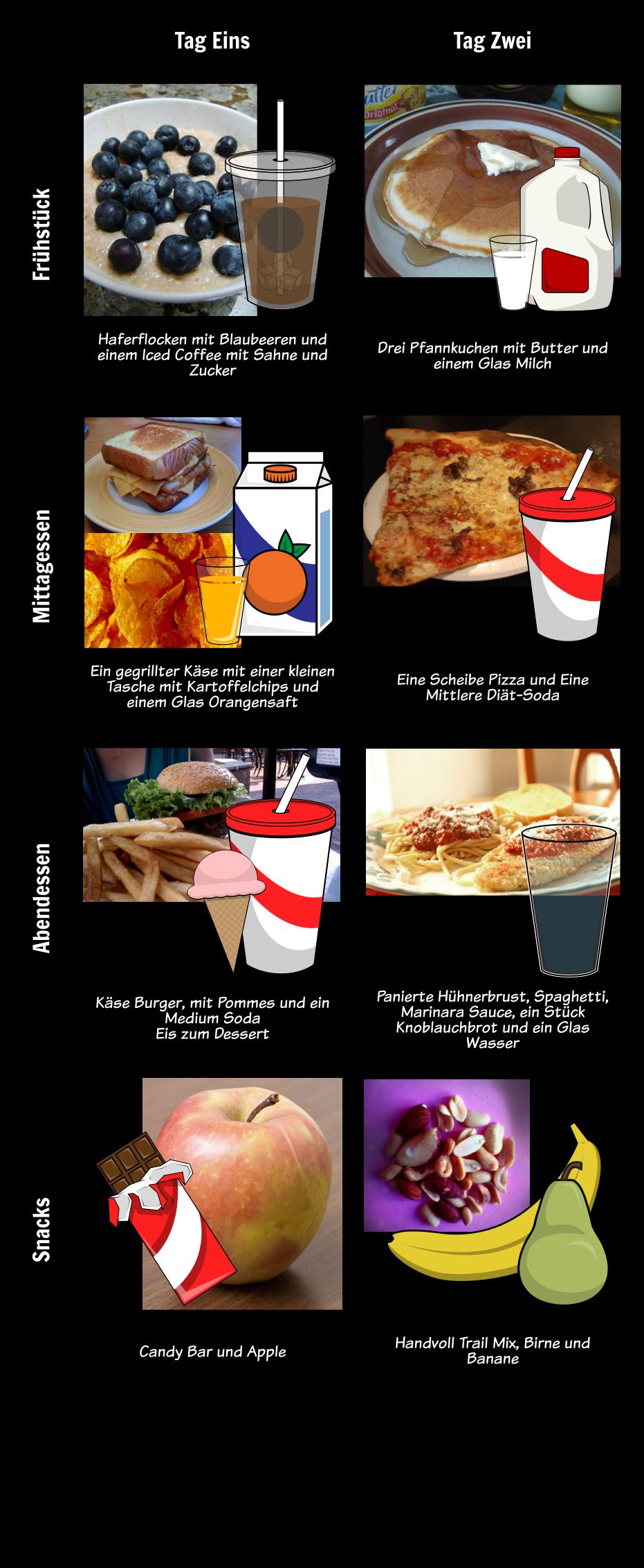 Ernährungs- & Lebensmittelwissenschaften   Wesentliche Nährstoffe  
