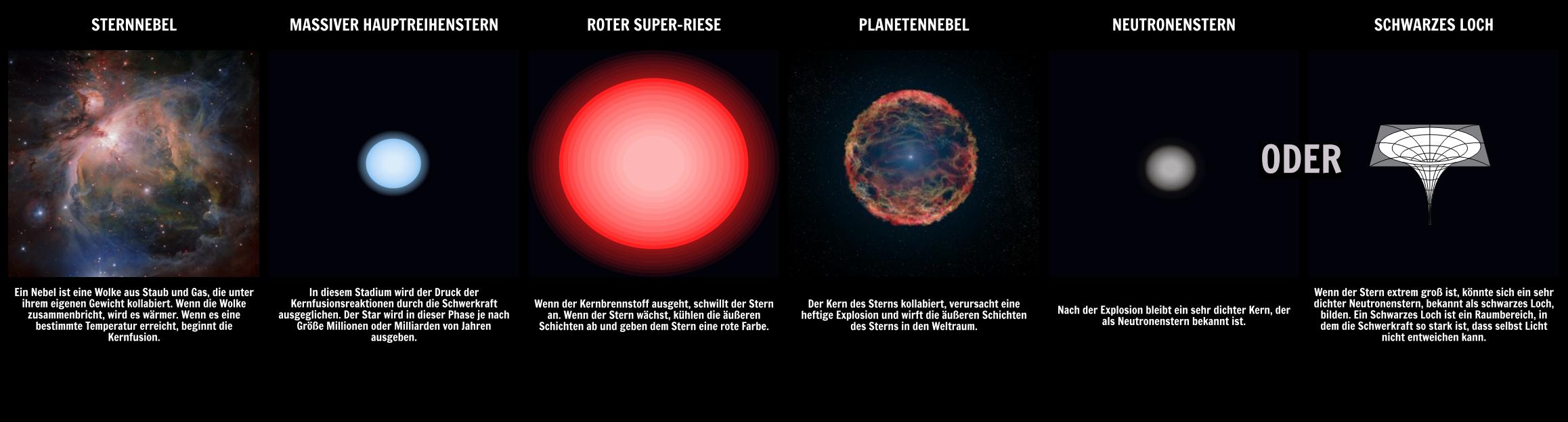 Lebenszyklus Eines Sterns | Hauptreihe & Massive Sterne