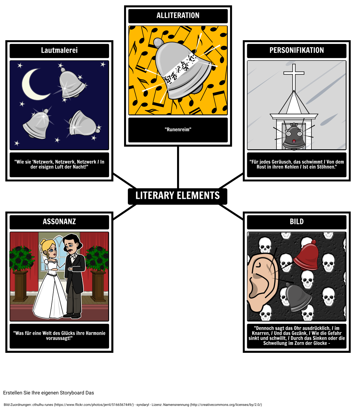 """Literarische Elemente in """"The Bells"""""""