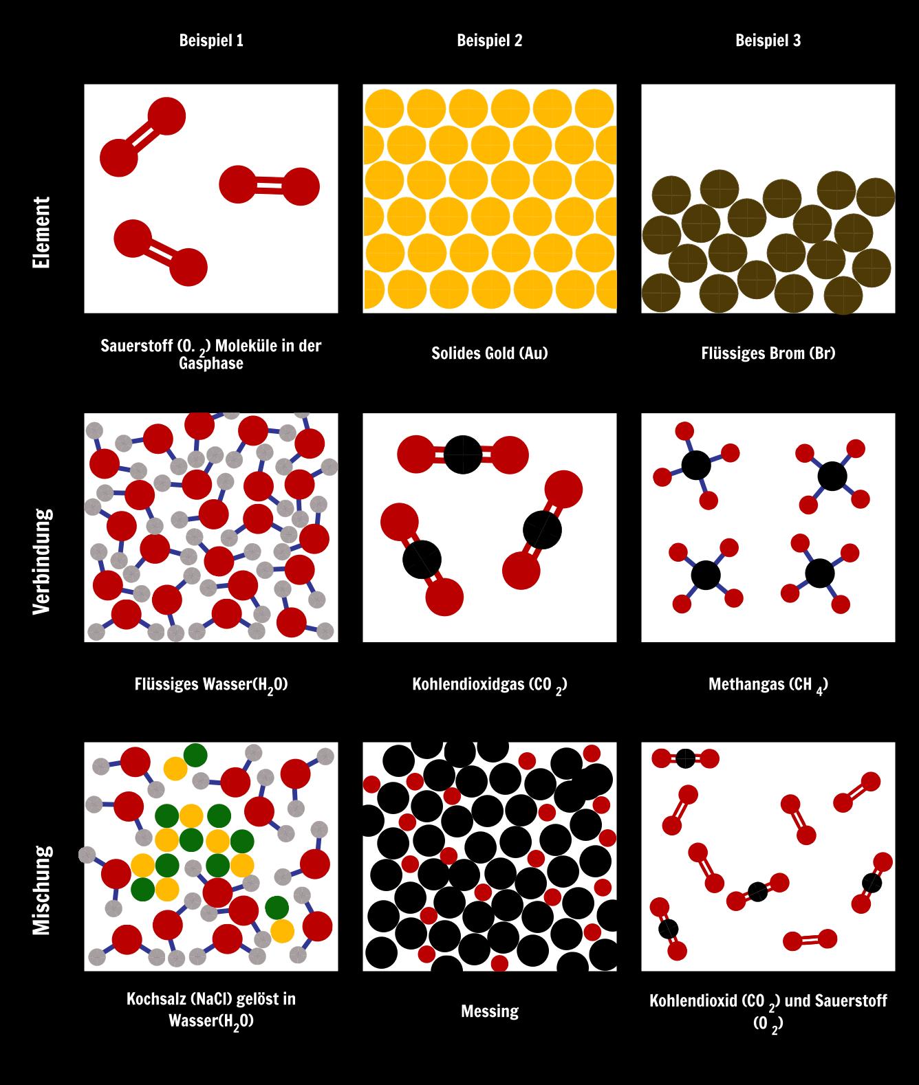 Modellierung Von Elementen Verbindungen Und Mischungen