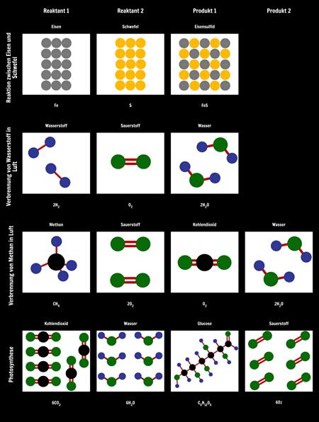 Modellierungsreaktionen