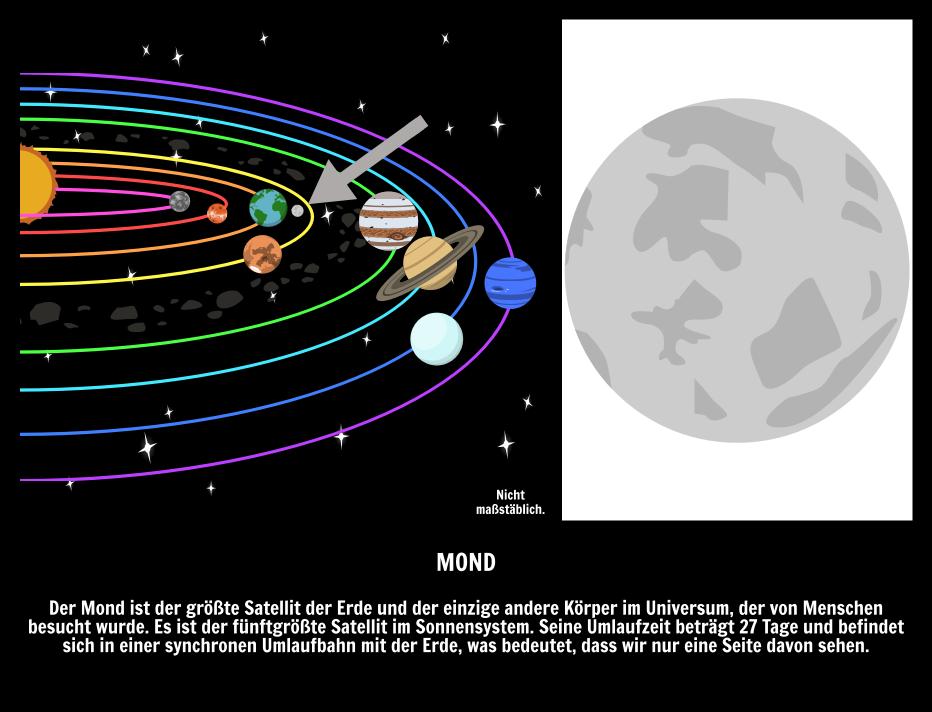 Raum Wörter! Ein Illustrierter Leitfaden zur Astronomie Monde
