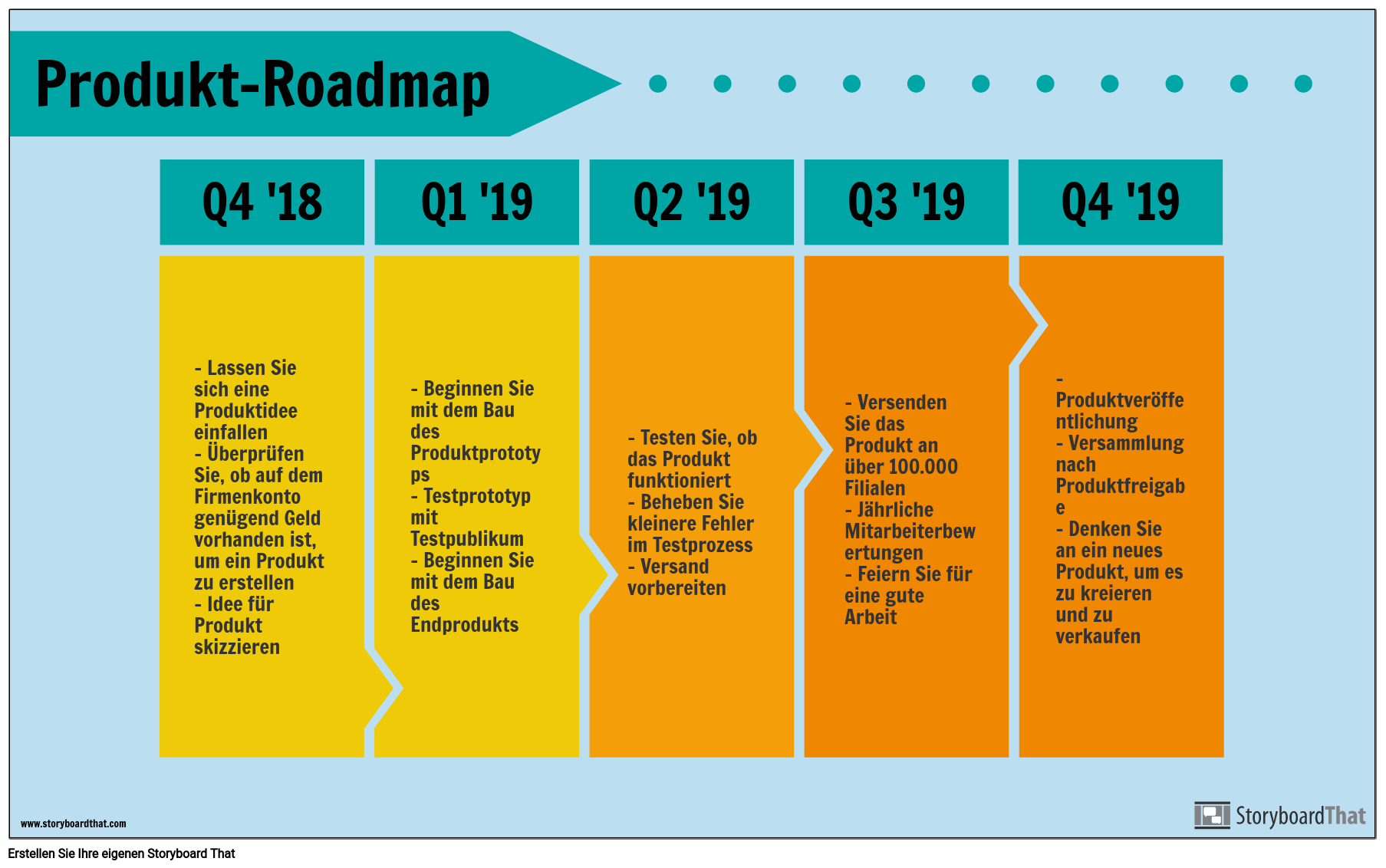 Produkt Roadmap-Beispiel