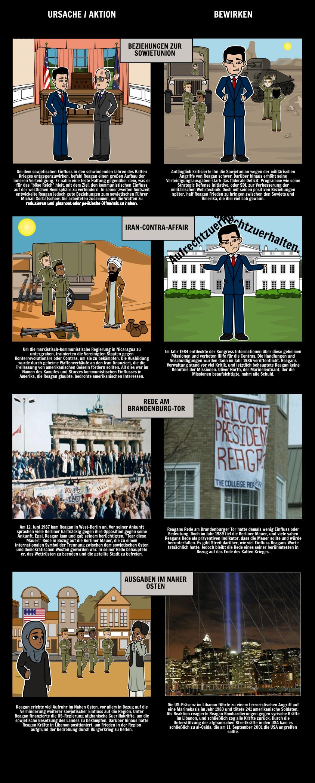 Reagan Präsidentschaft - Der Kalten Krieg
