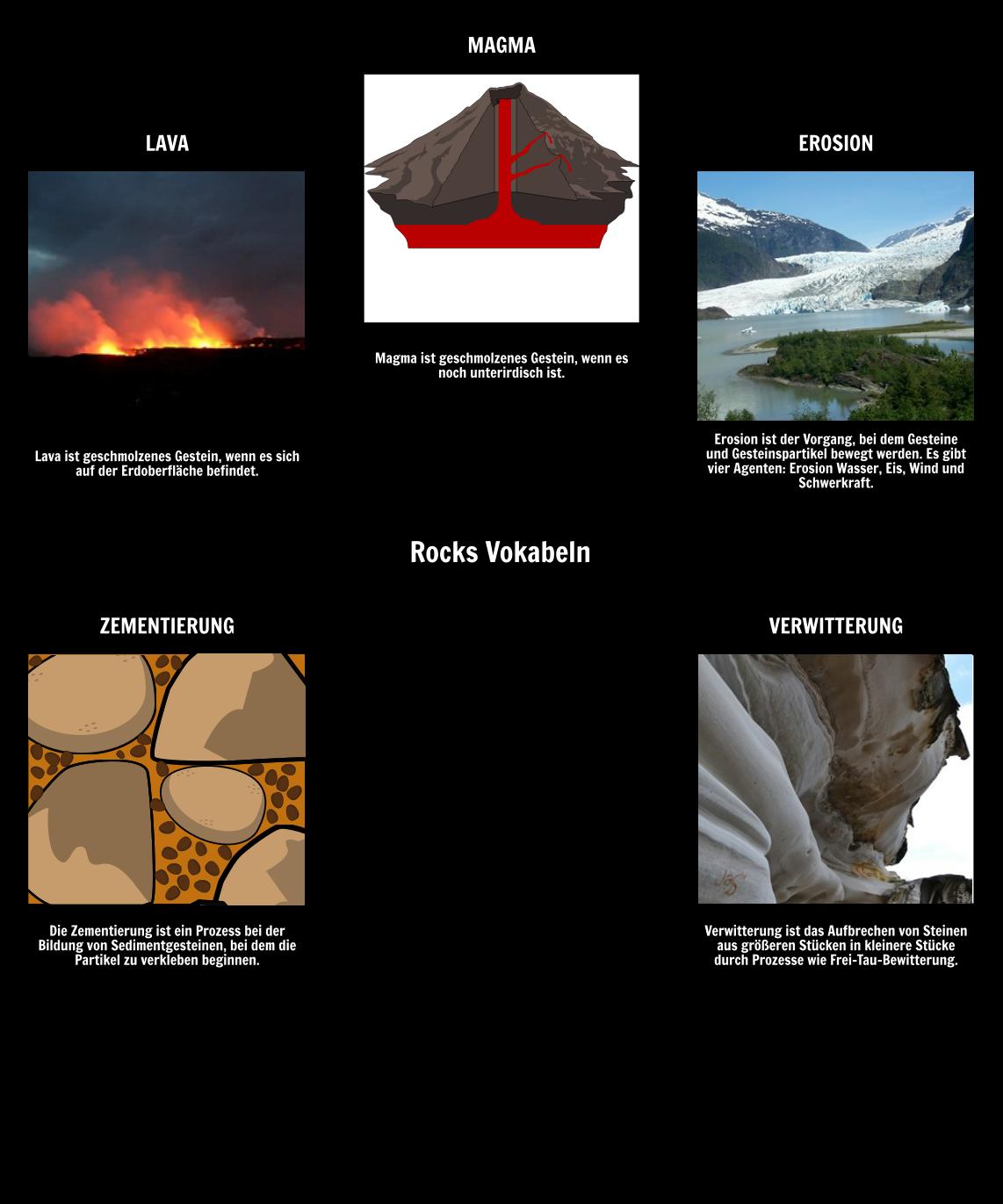 Chemische Verwitterung, Erosion und der Rock Cycle