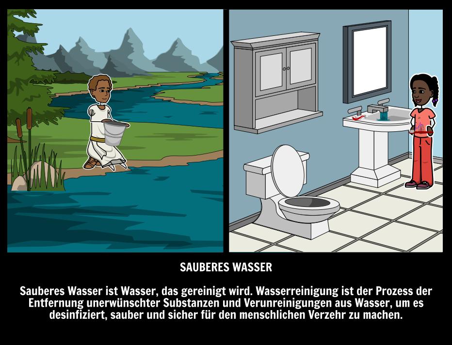 Illustrierte Anleitung zu Sauberem Wasser | Bedeutung von Sauberem ...