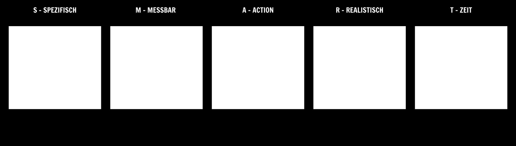 Zielsetzung mit Storyboards | SMART Ziele Beispiele