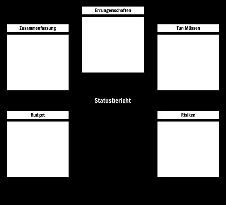Statusberichtvorlage