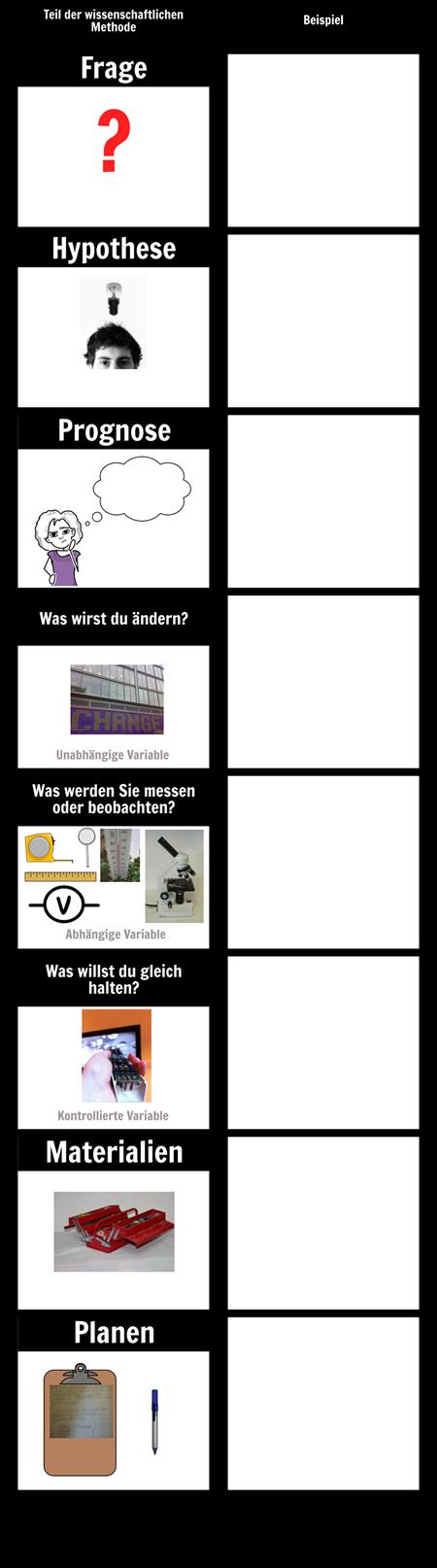 Experimentelle Entwurfsschritte | Wissenschaftliche Methodenschritte ...