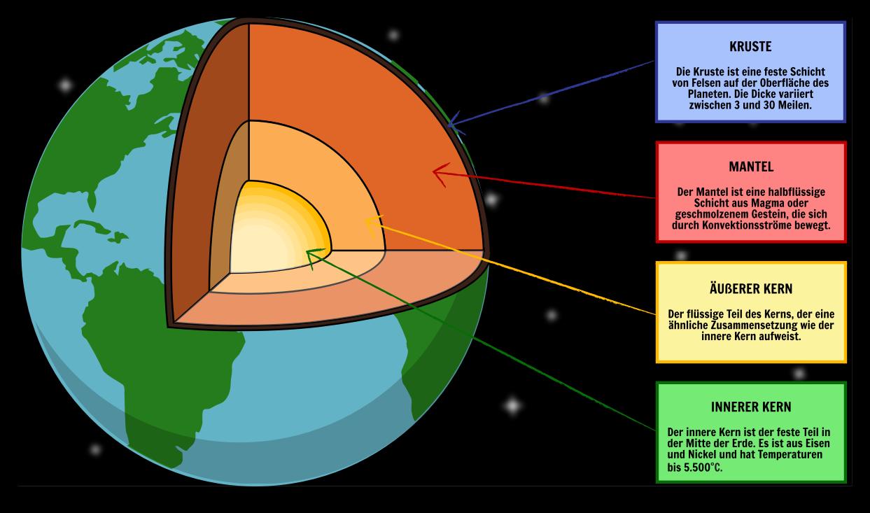 Schichten der Erde | Konvektionsströmungen Unter Lithosphäre