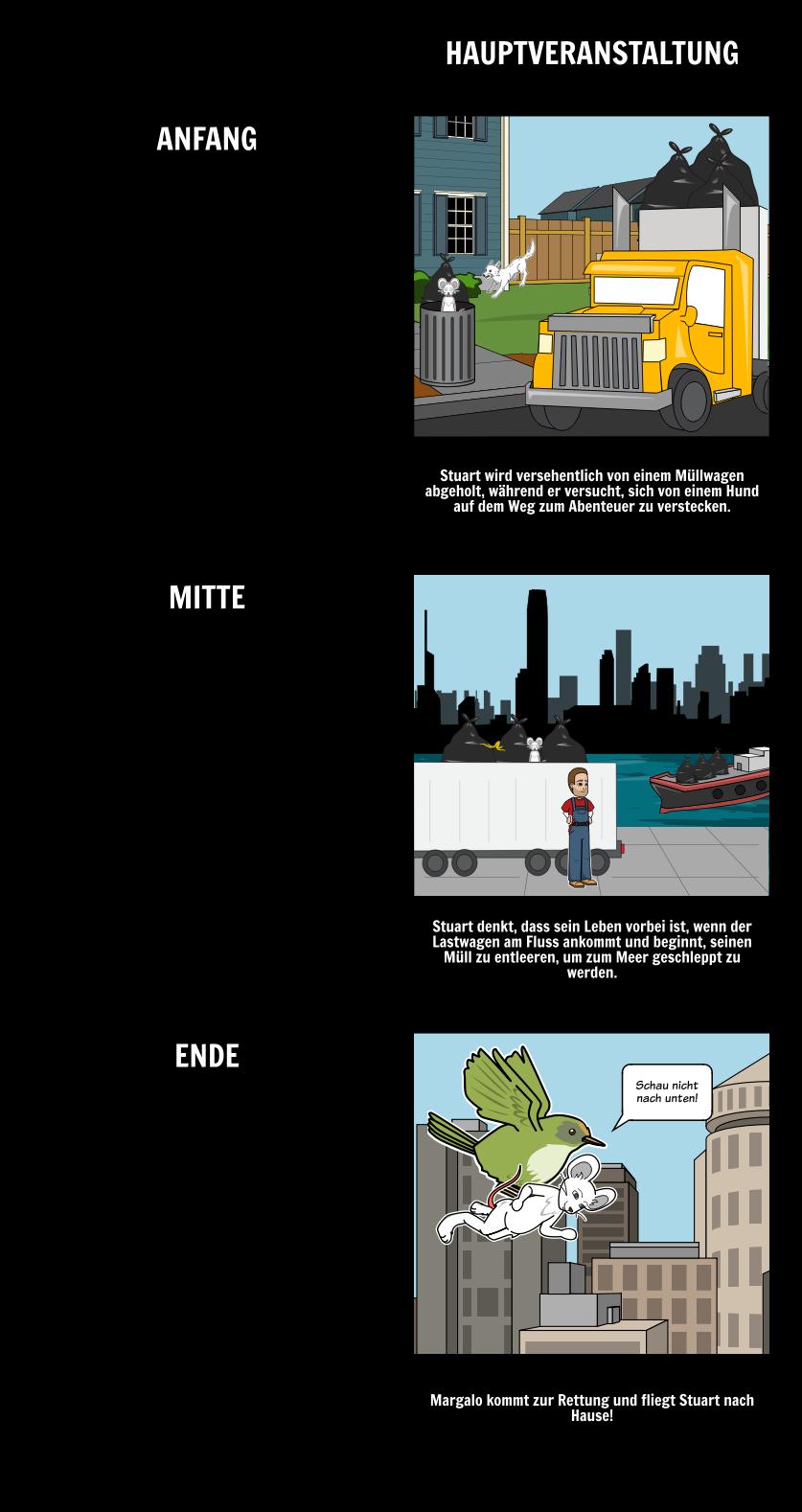 Stuart Kleine Zusammenfassung | Stuart Little von EB White Lesson ...