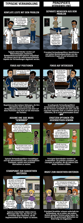 Typisch vs Principled Verhandlung
