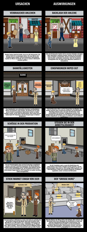 Ursachen und Auswirkungen der Großen Depression