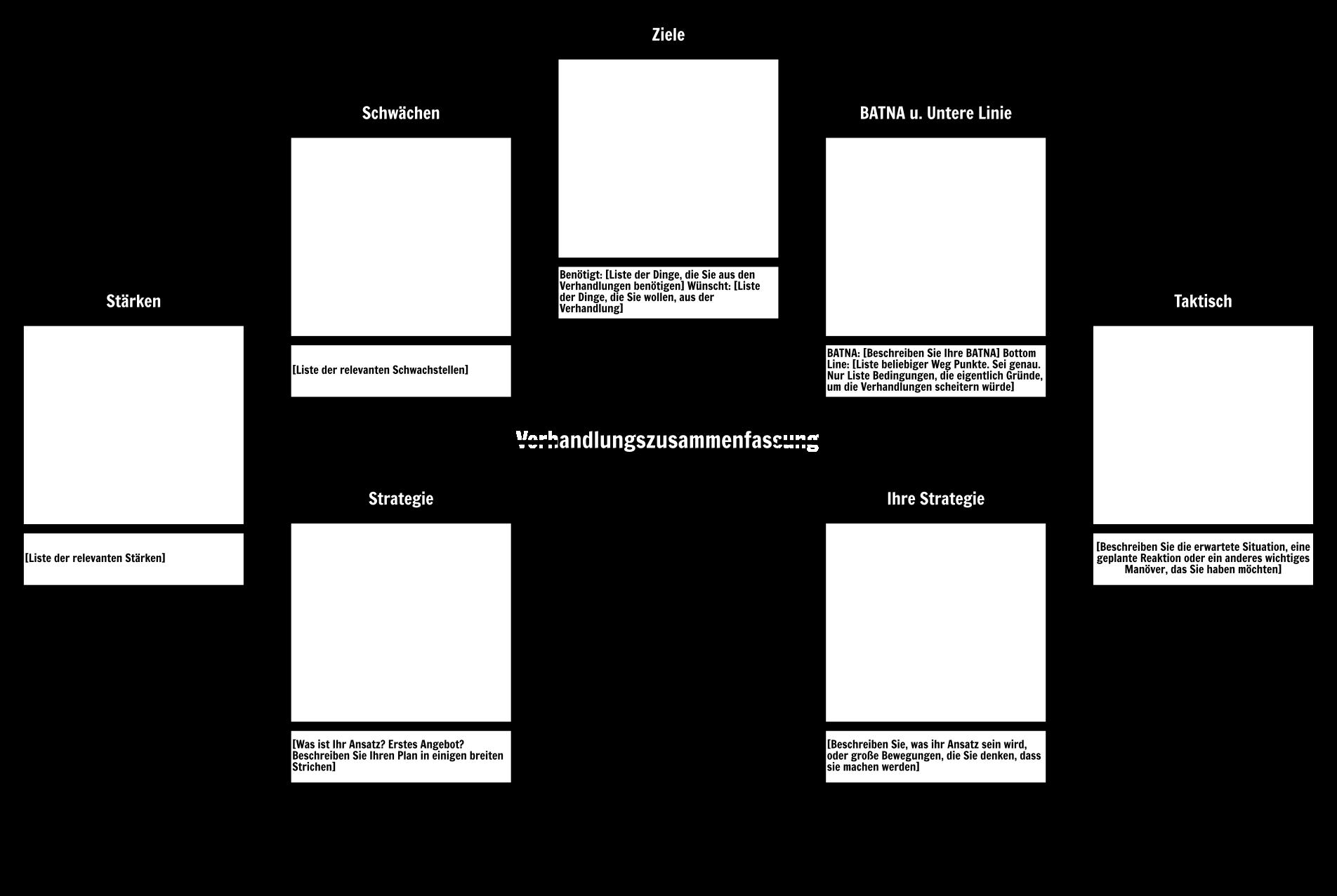 Verhandlungszusammenfassung Vorlage Storyboard
