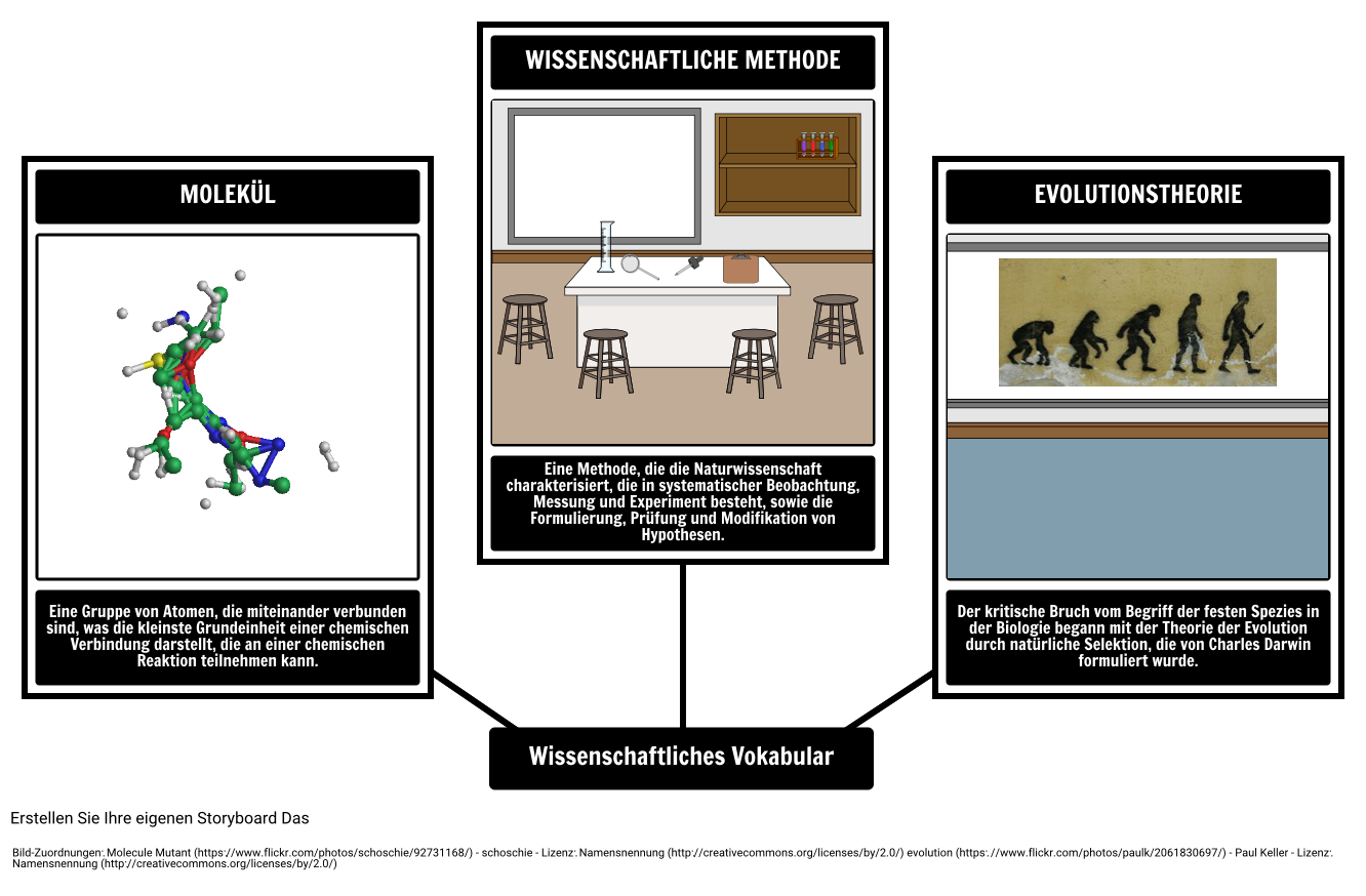 Visual Vocabulary - Wissenschaft