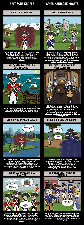 Amerikanische Revolution Lektion Pläne, Timeline & Schlachten