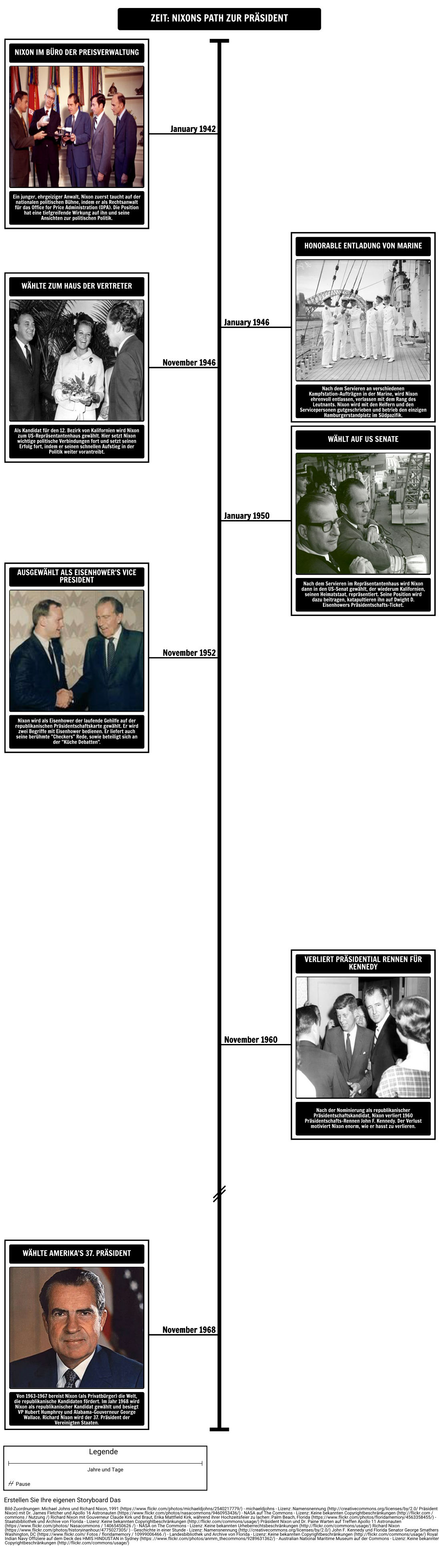 Zeitachse - Nixons Pfad zur Präsidentschaft