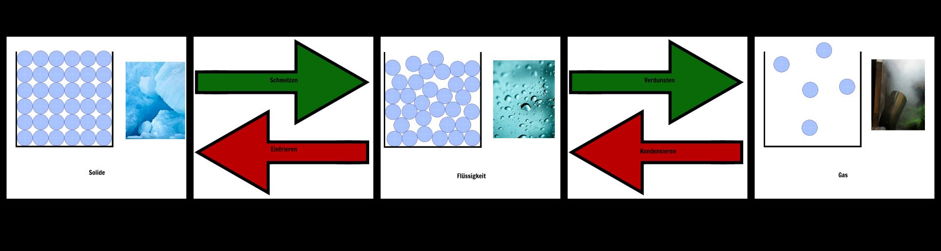 Solid Liquid Gas - Zustände der Materie Lektion Pläne & Aktivitäten